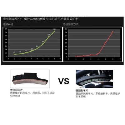 XB06磁控动感单车厂家直发质量保证售后好可选颜色布莱特威